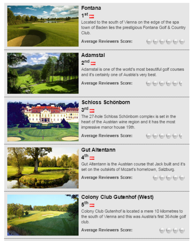 Top 100 Golf Courses Austria